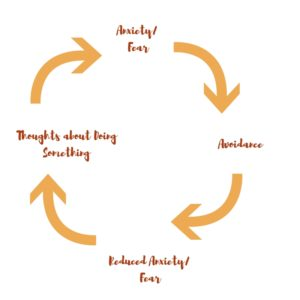 The cycle of anxiey, fear, and avoidance keeps people trapped.