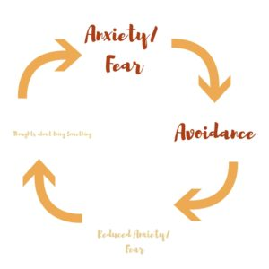 In the cycle of anxiety, fear, and avoidance, anxiety and avoidance make each other stronger. There's a way to shrink them.